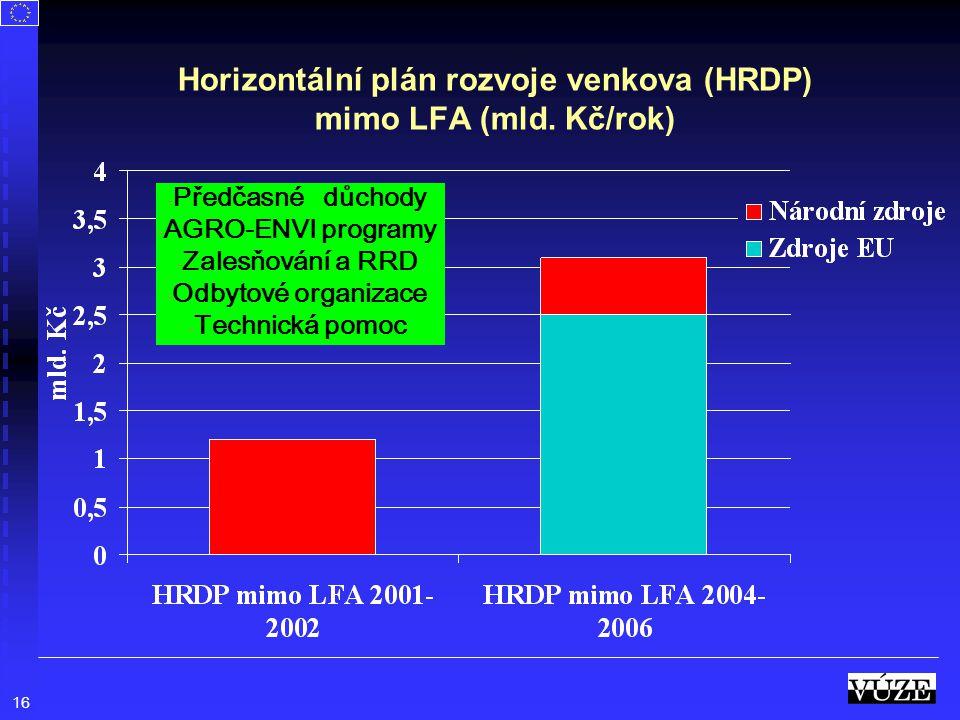 Horizontální plán rozvoje venkova (HRDP) mimo LFA (mld. Kč/rok)