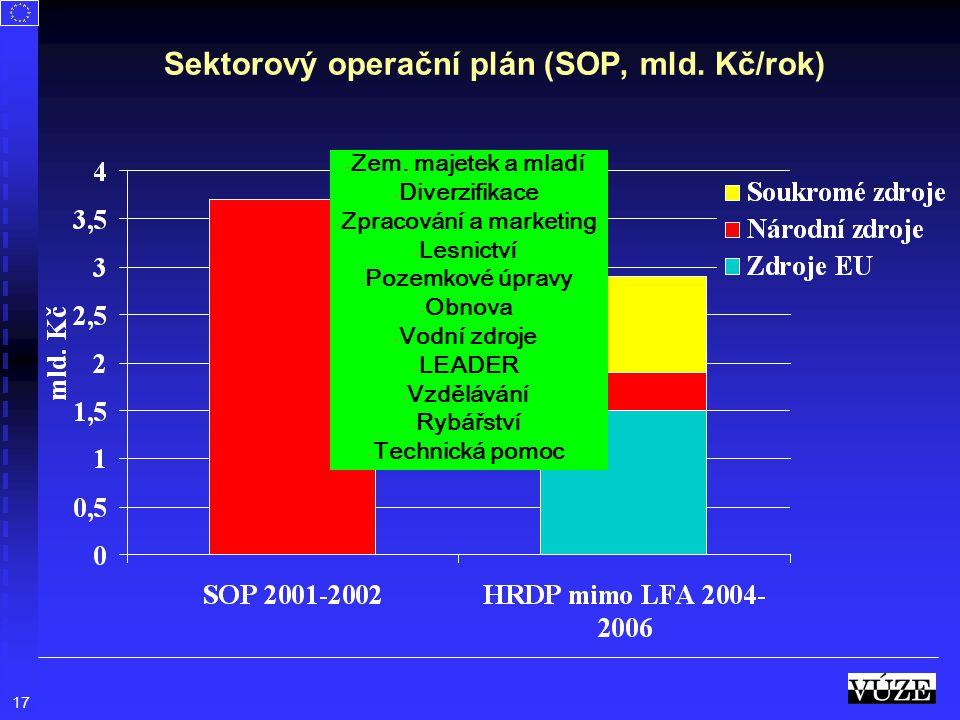 Sektorový operační plán (SOP, mld. Kč/rok)