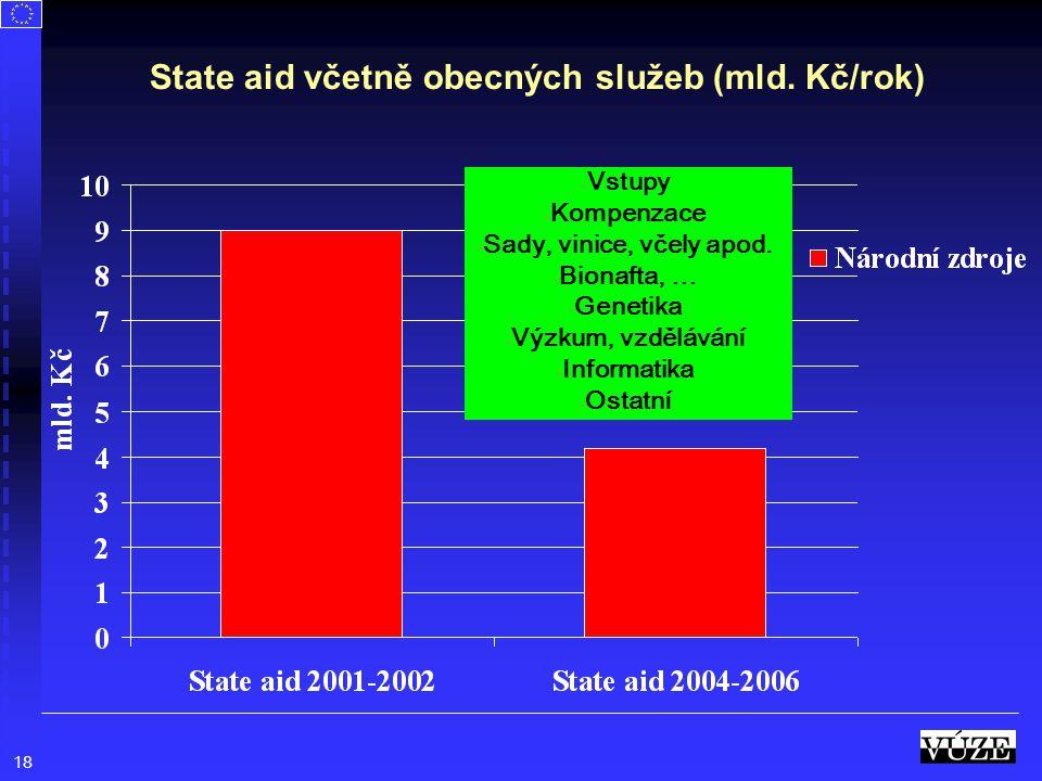 State aid včetně obecných služeb (mld. Kč/rok)