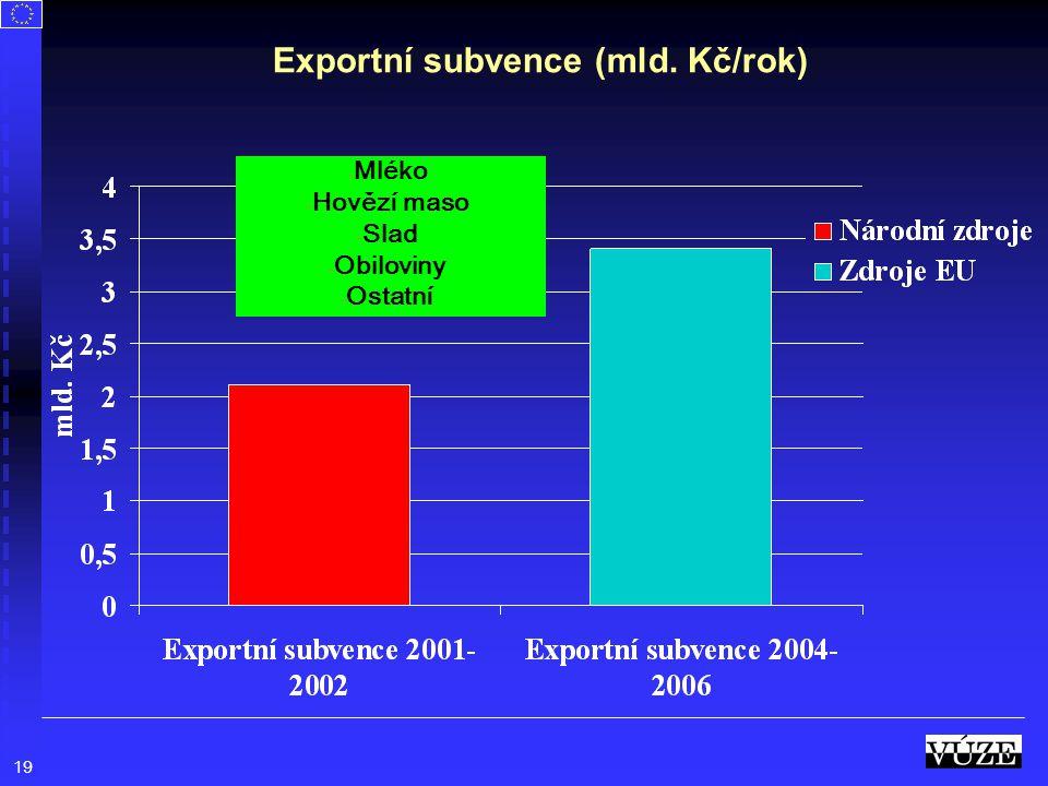 Exportní subvence (mld. Kč/rok)