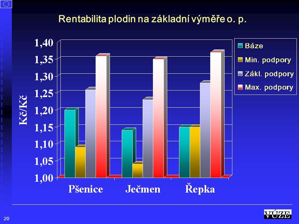 Rentabilita plodin na základní výměře o. p.