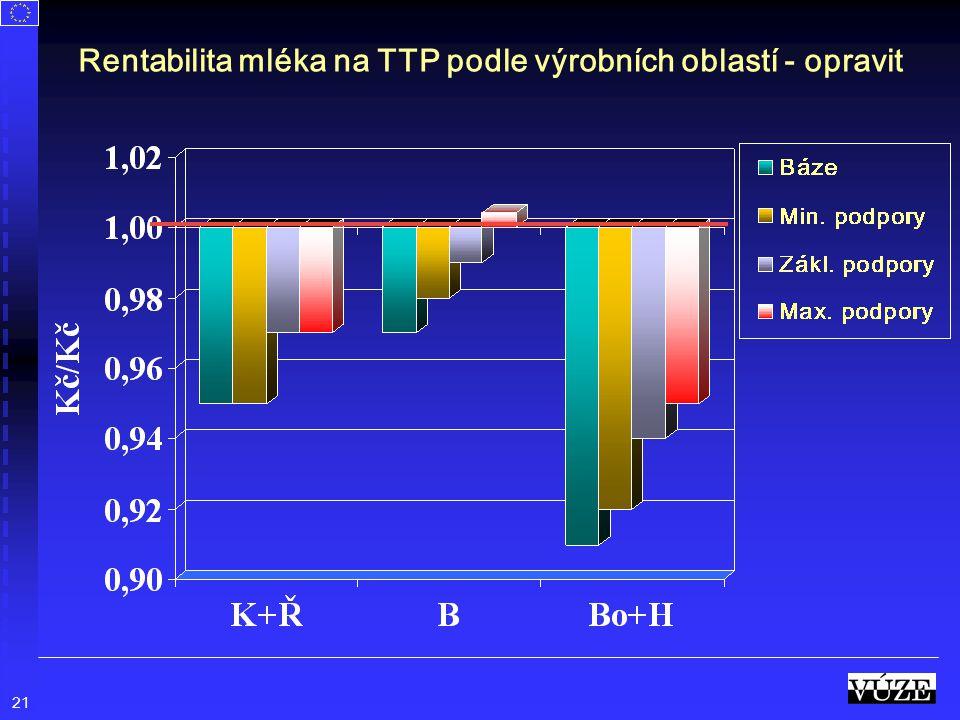 Rentabilita mléka na TTP podle výrobních oblastí - opravit