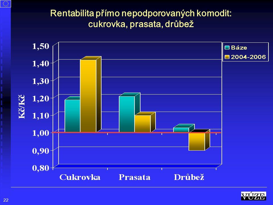 Rentabilita přímo nepodporovaných komodit: cukrovka, prasata, drůbež