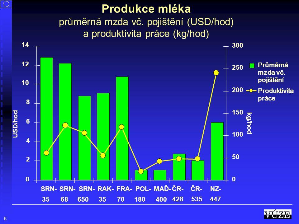 Produkce mléka průměrná mzda vč