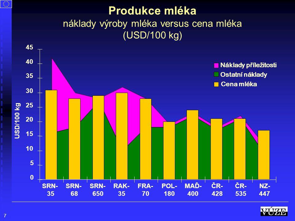 Produkce mléka náklady výroby mléka versus cena mléka (USD/100 kg)