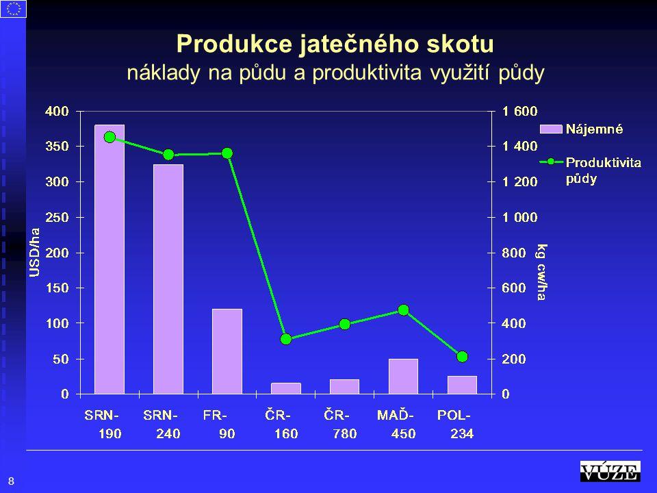 Produkce jatečného skotu náklady na půdu a produktivita využití půdy