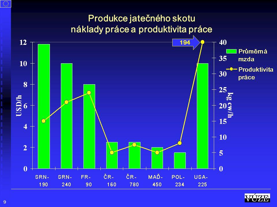 Produkce jatečného skotu náklady práce a produktivita práce