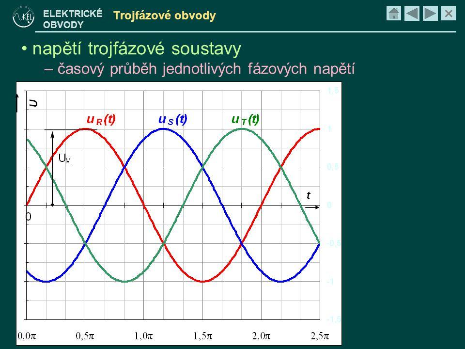 napětí trojfázové soustavy časový průběh jednotlivých fázových napětí