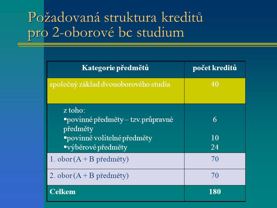 Požadovaná struktura kreditů pro 2-oborové bc studium