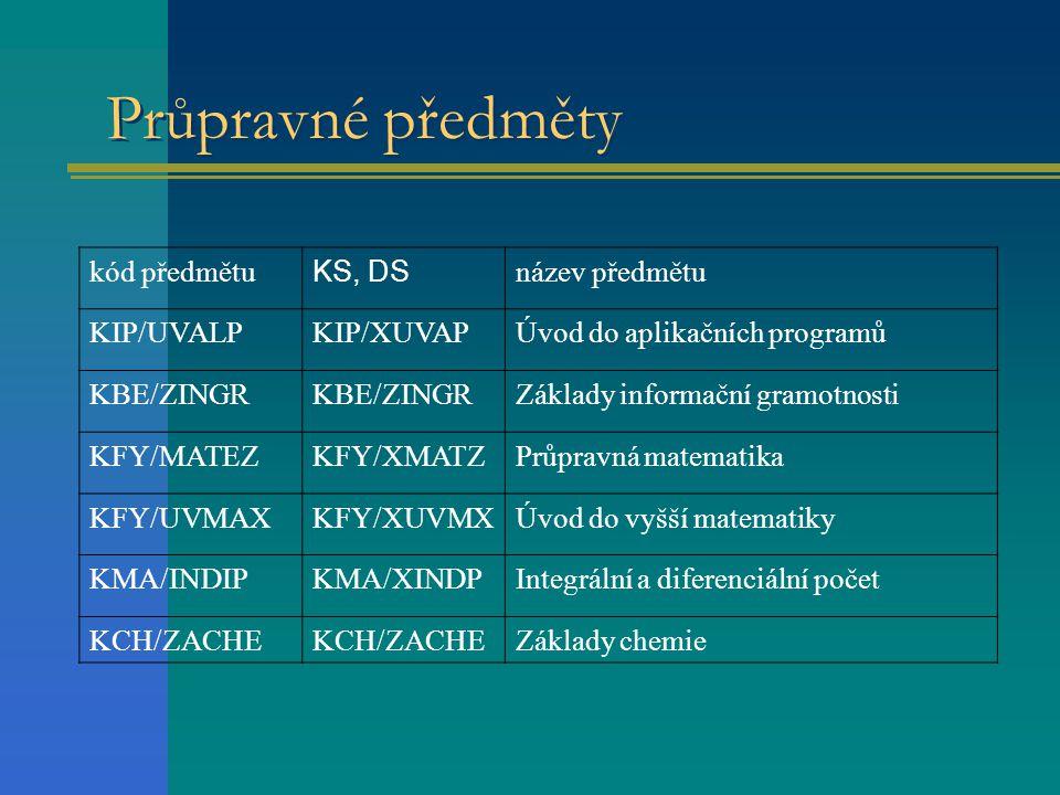 Průpravné předměty kód předmětu KS, DS název předmětu KIP/UVALP