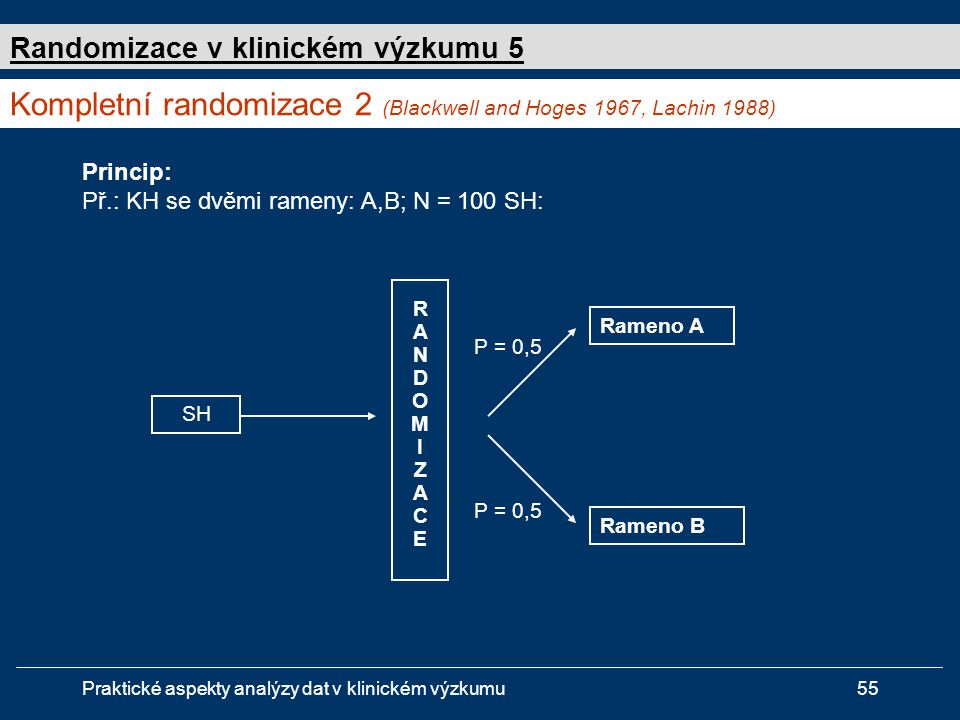Kompletní randomizace 2 (Blackwell and Hoges 1967, Lachin 1988)