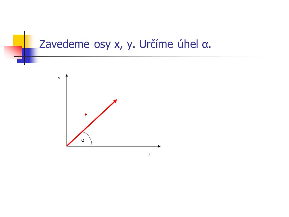 Zavedeme osy x, y. Určíme úhel α.