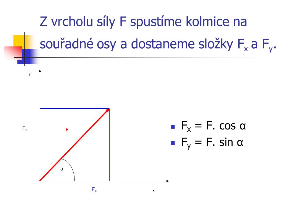 Z vrcholu síly F spustíme kolmice na souřadné osy a dostaneme složky Fx a Fy.