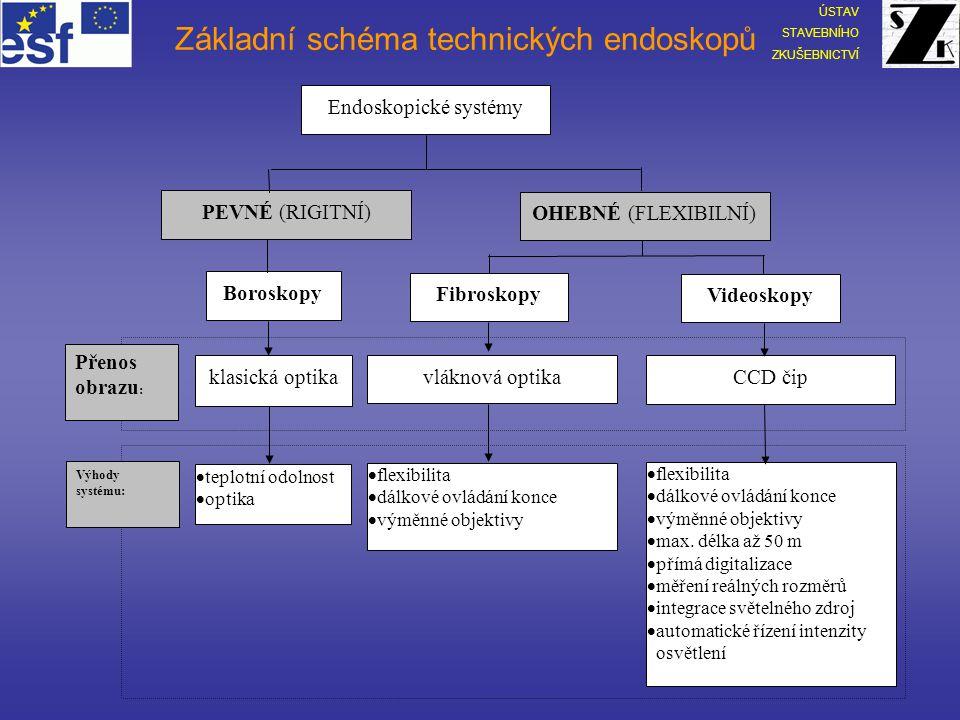 Základní schéma technických endoskopů