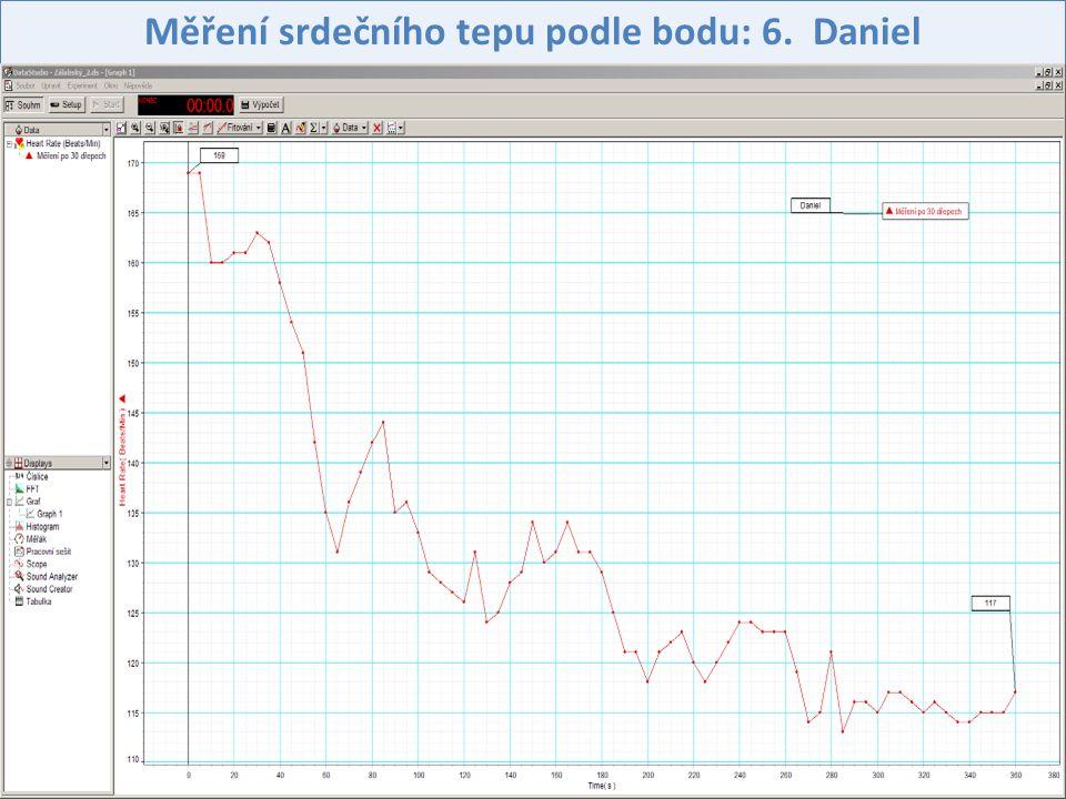 Měření srdečního tepu podle bodu: 6. Daniel