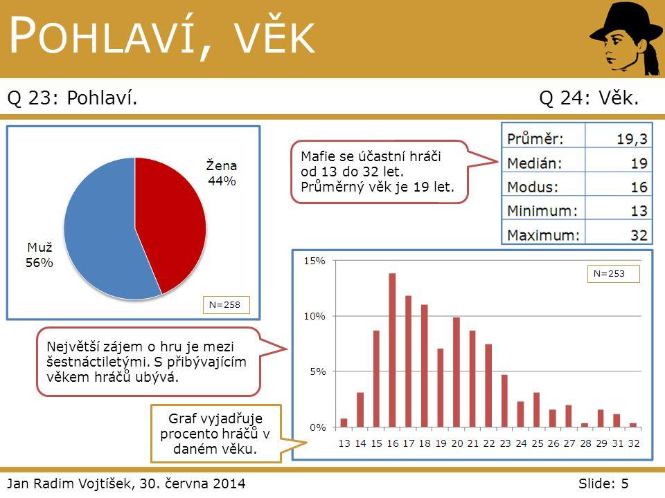 Graf vyjadřuje procento hráčů v daném věku.