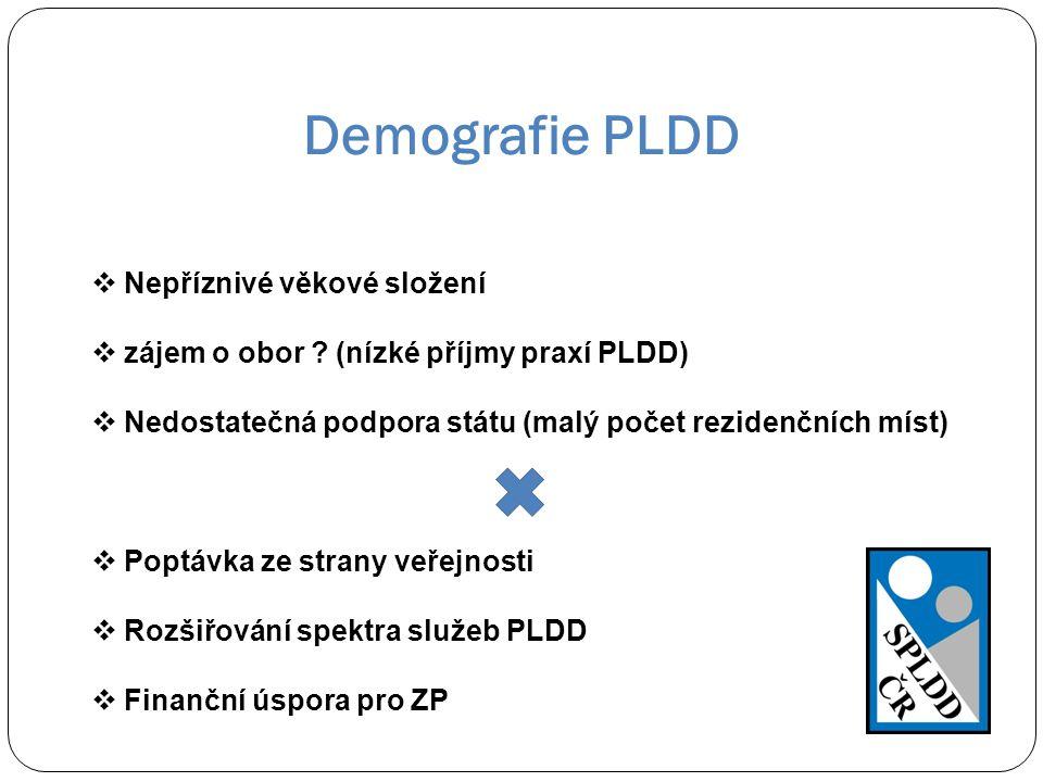 Demografie PLDD Nepříznivé věkové složení