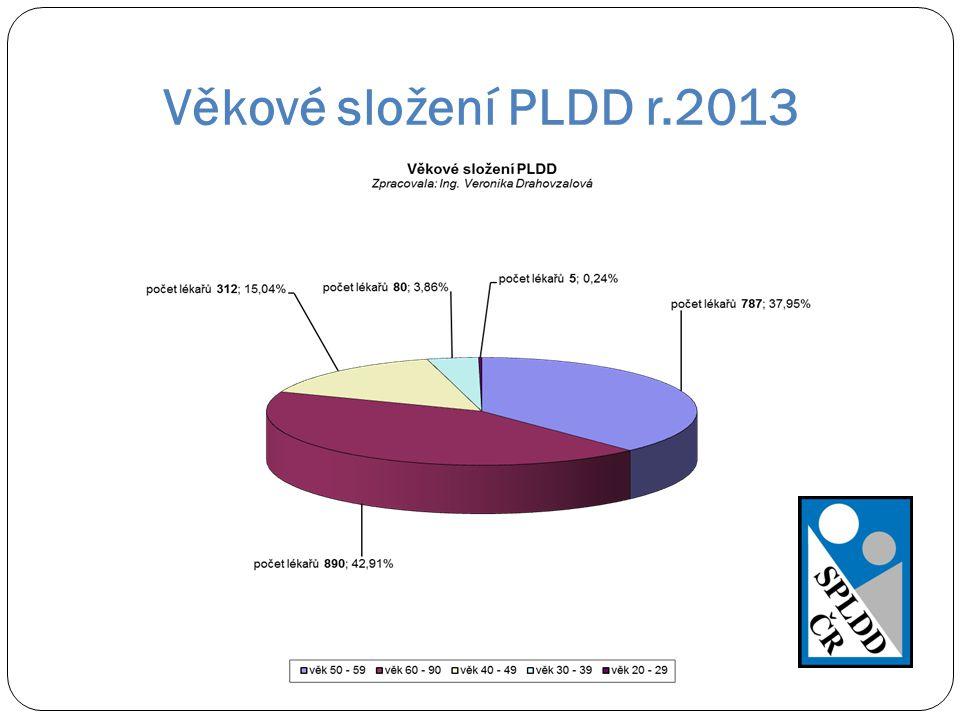 Věkové složení PLDD r.2013 Ke dni 22.10.2013 v SPLDD evidováno 2074 PLDD: do 39 let 85, do 49 - 312, do 59 – 787, nad 60 let - 890.