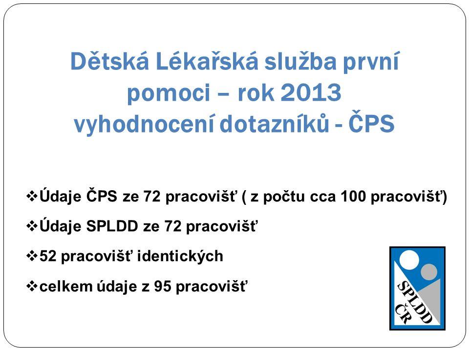Dětská Lékařská služba první pomoci – rok 2013 vyhodnocení dotazníků - ČPS