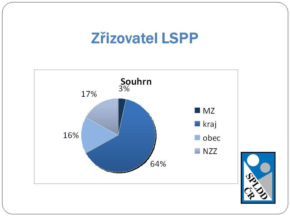 Zřizovatel LSPP