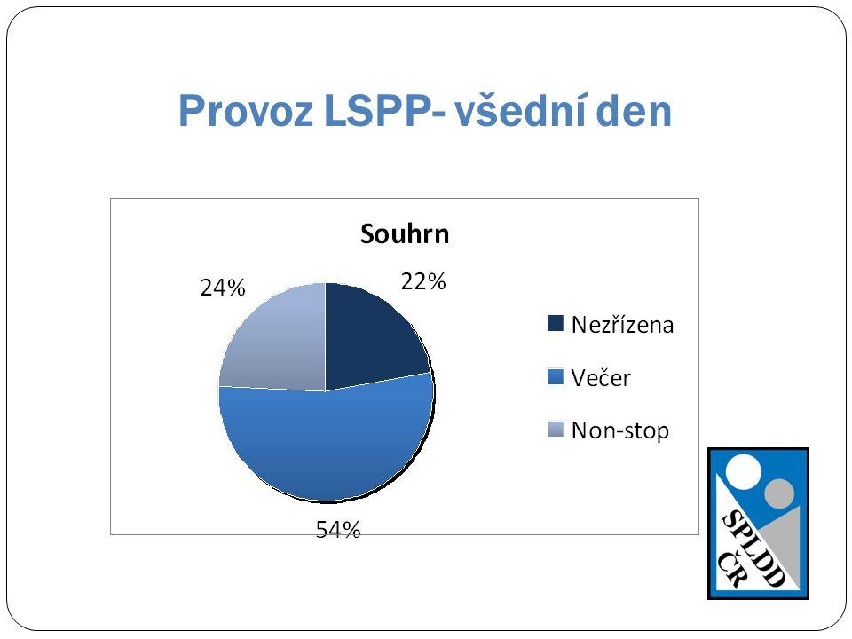 Provoz LSPP- všední den