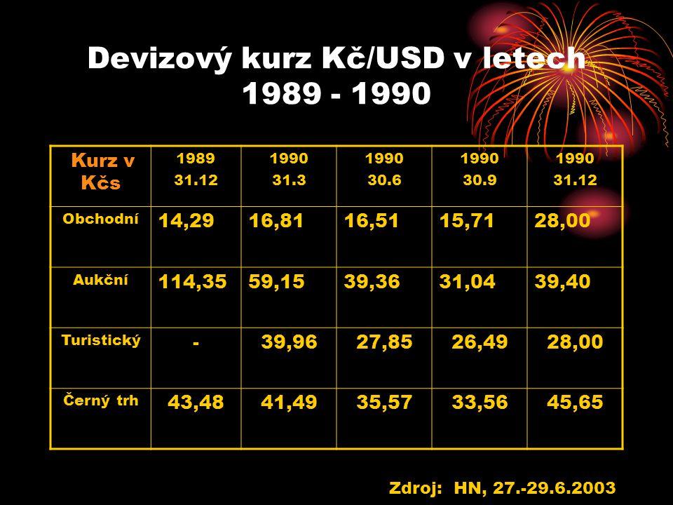 Devizový kurz Kč/USD v letech 1989 - 1990