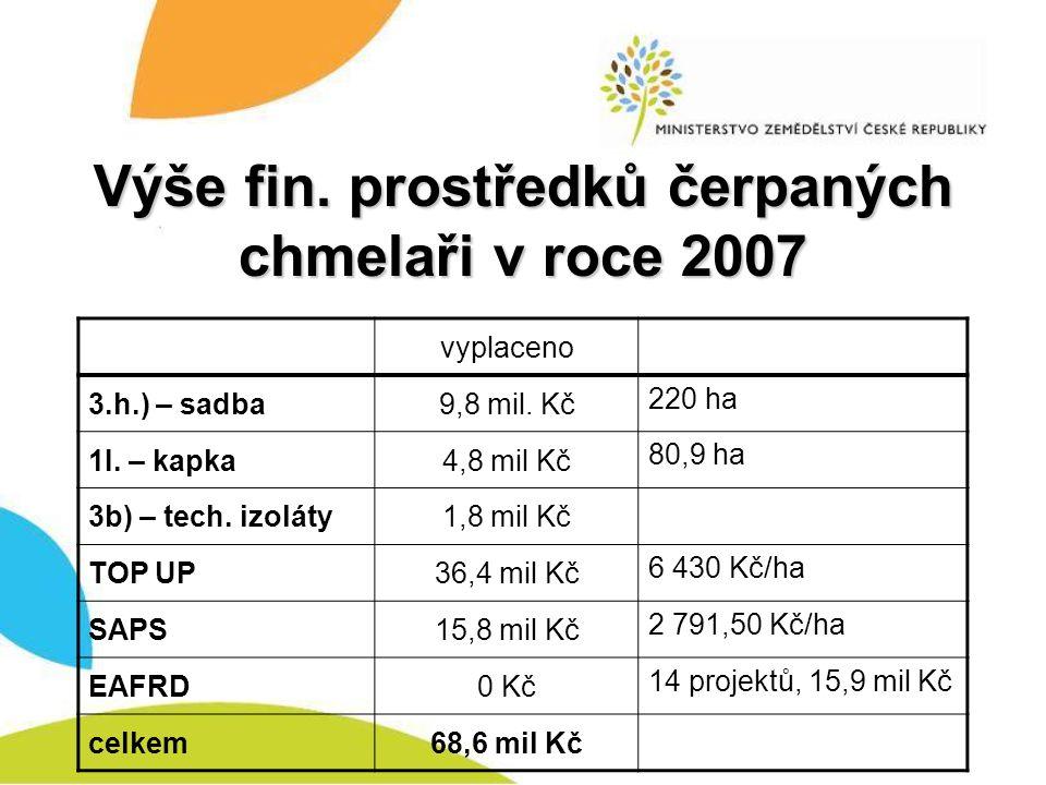 Výše fin. prostředků čerpaných chmelaři v roce 2007