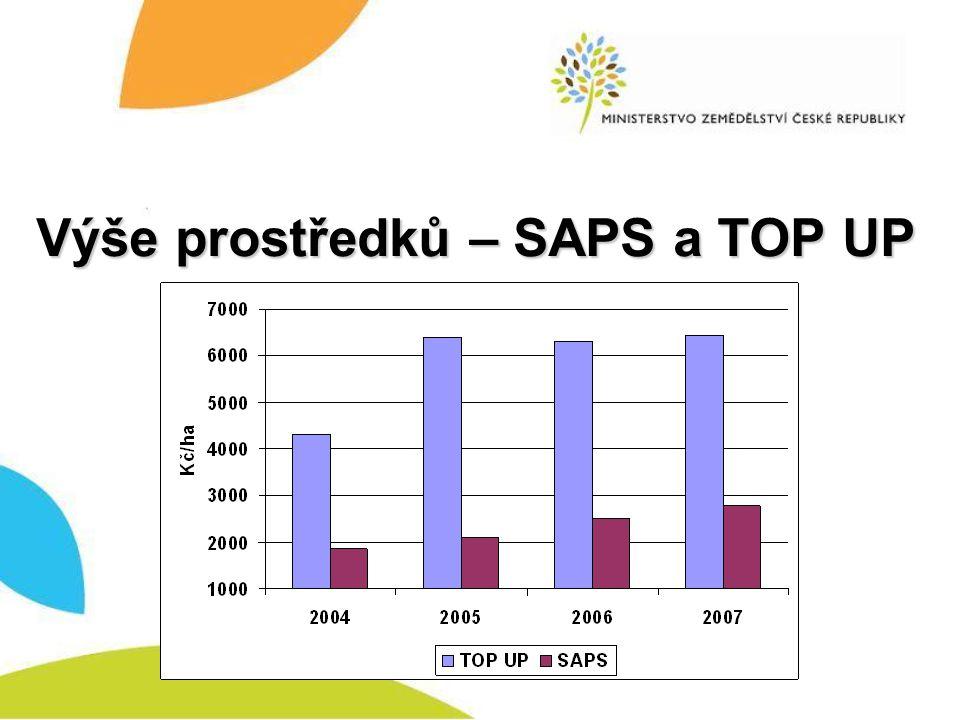 Výše prostředků – SAPS a TOP UP
