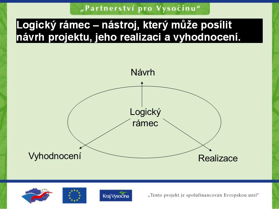 Návrh Logický rámec Vyhodnocení Realizace