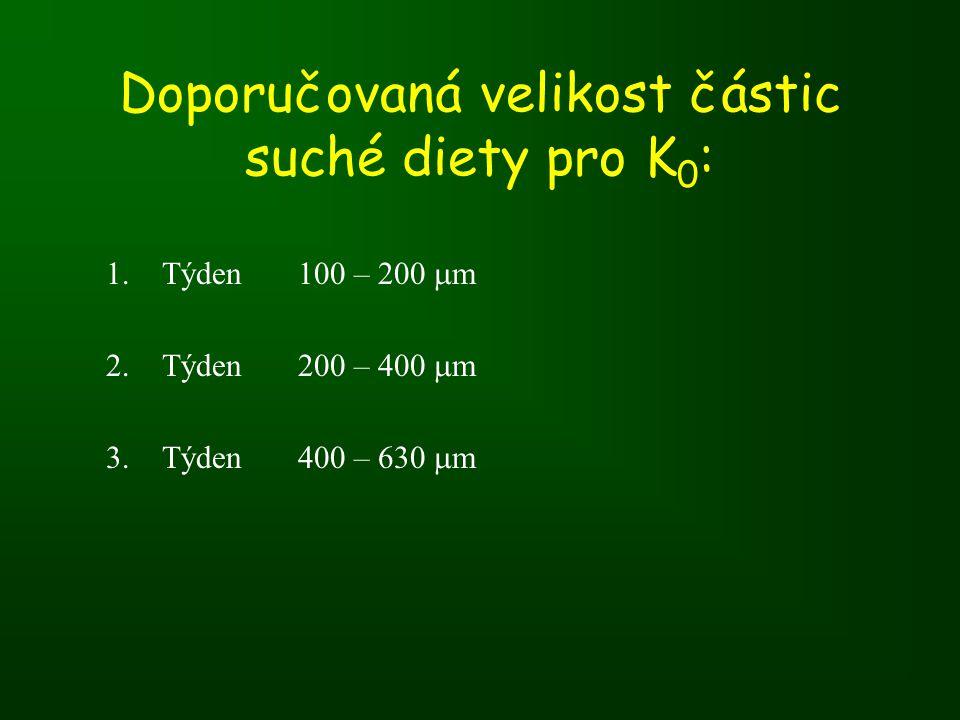 Doporučovaná velikost částic suché diety pro K0: