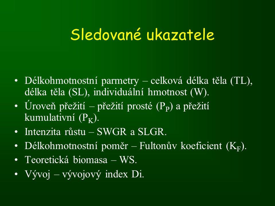 Sledované ukazatele Délkohmotnostní parmetry – celková délka těla (TL), délka těla (SL), individuální hmotnost (W).