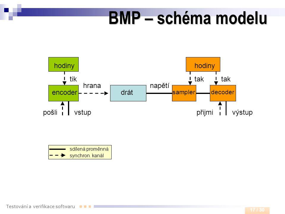 BMP – schéma modelu hodiny encoder drát tik tak vstup výstup pošli