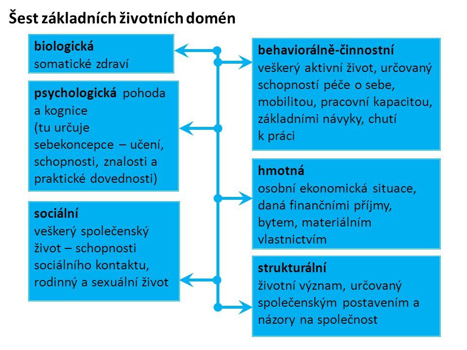 Šest základních životních domén