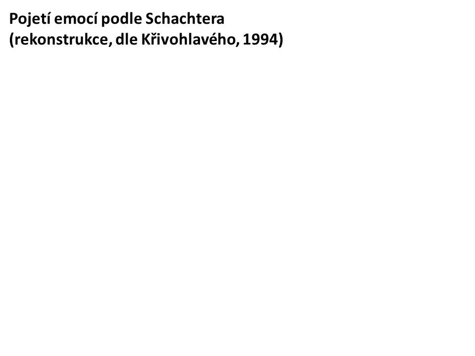 Pojetí emocí podle Schachtera (rekonstrukce, dle Křivohlavého, 1994)