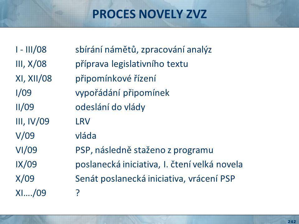 PROCES NOVELY ZVZ I - III/08 sbírání námětů, zpracování analýz