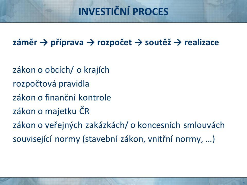INVESTIČNÍ PROCES záměr → příprava → rozpočet → soutěž → realizace