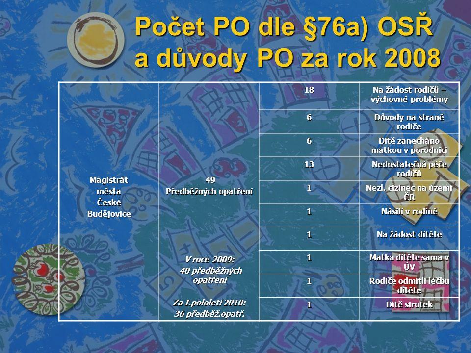 Počet PO dle §76a) OSŘ a důvody PO za rok 2008