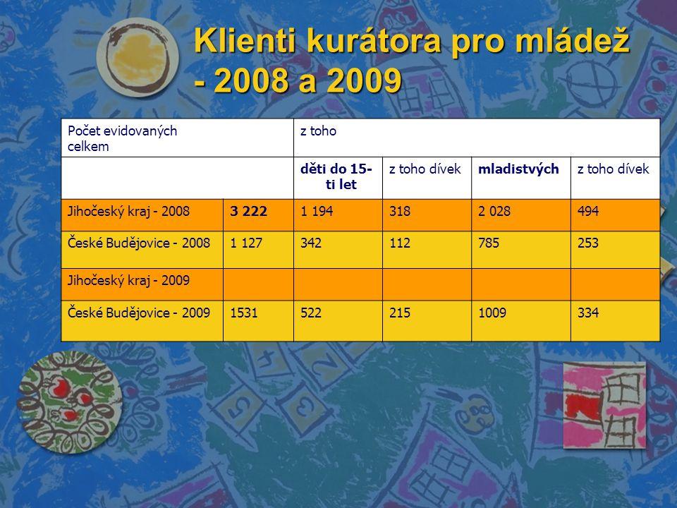 Klienti kurátora pro mládež - 2008 a 2009