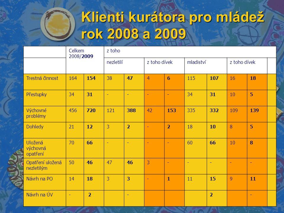 Klienti kurátora pro mládež rok 2008 a 2009