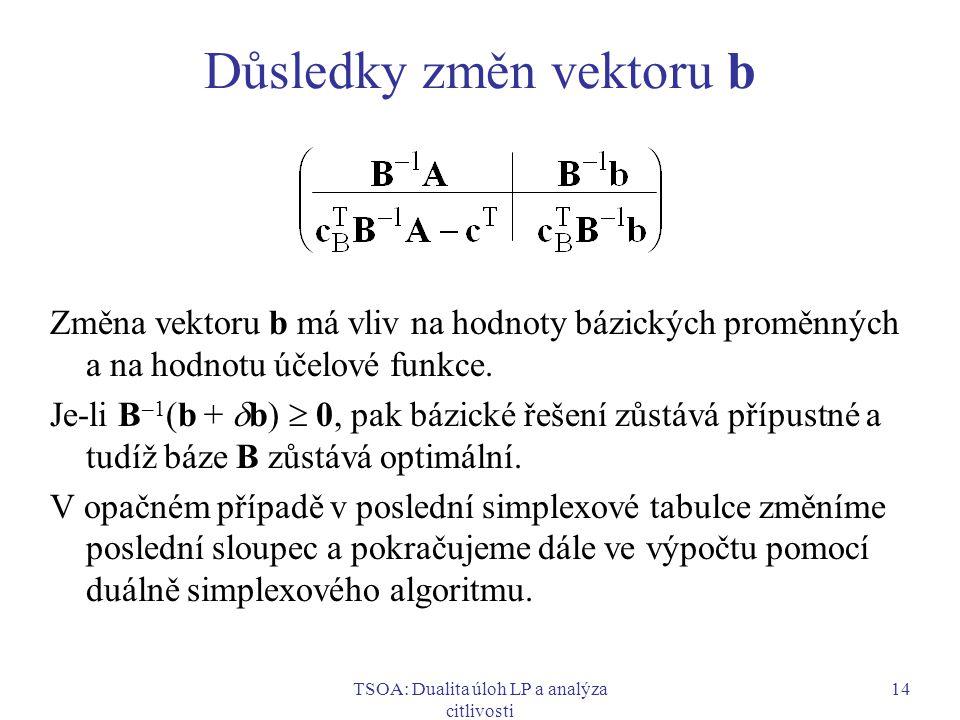Důsledky změn vektoru b