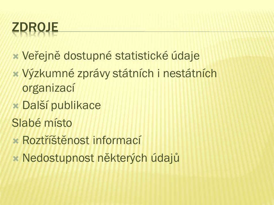 Zdroje Veřejně dostupné statistické údaje