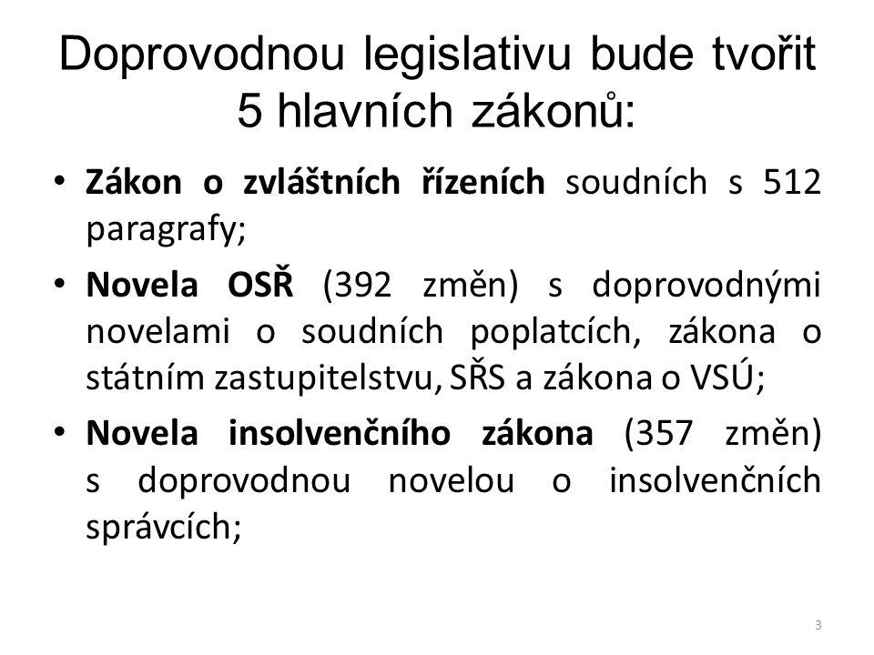 Doprovodnou legislativu bude tvořit 5 hlavních zákonů: