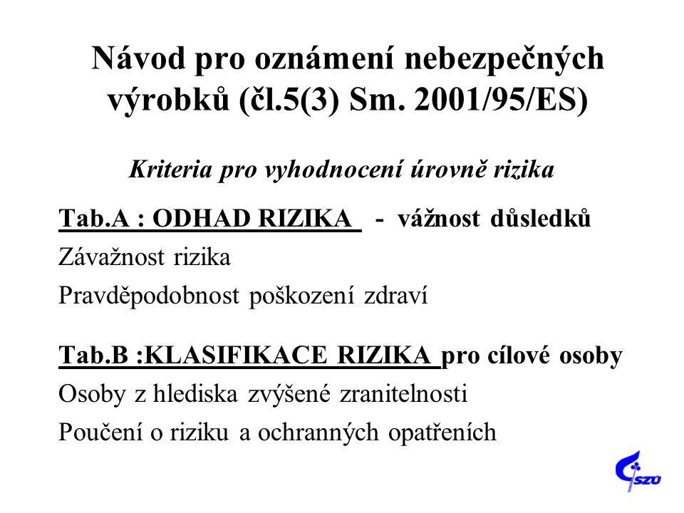 Návod pro oznámení nebezpečných výrobků (čl.5(3) Sm. 2001/95/ES)
