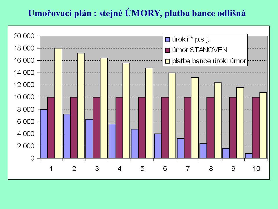 Umořovací plán : stejné ÚMORY, platba bance odlišná