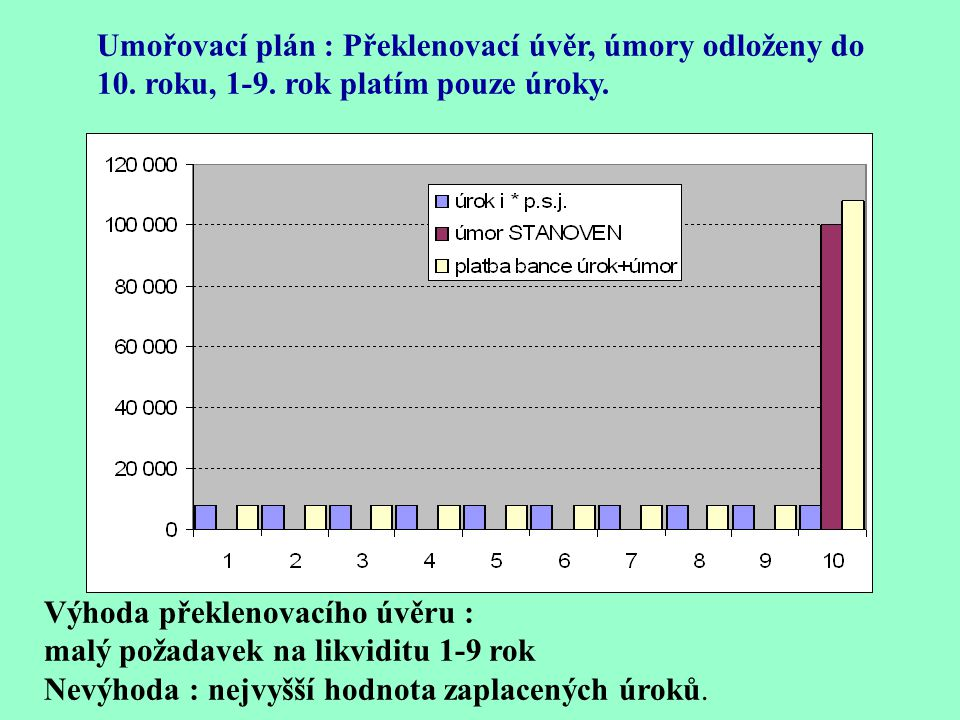 Umořovací plán : Překlenovací úvěr, úmory odloženy do 10. roku, 1-9