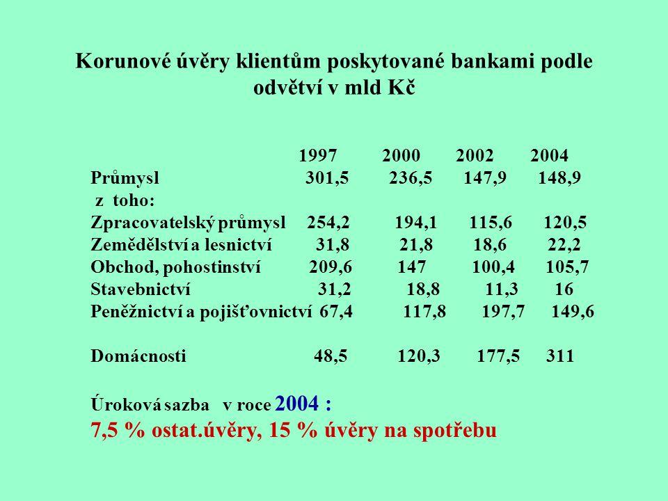 Korunové úvěry klientům poskytované bankami podle odvětví v mld Kč