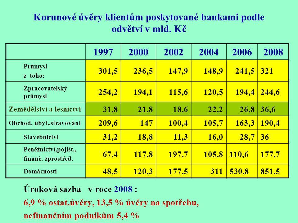 Korunové úvěry klientům poskytované bankami podle odvětví v mld. Kč