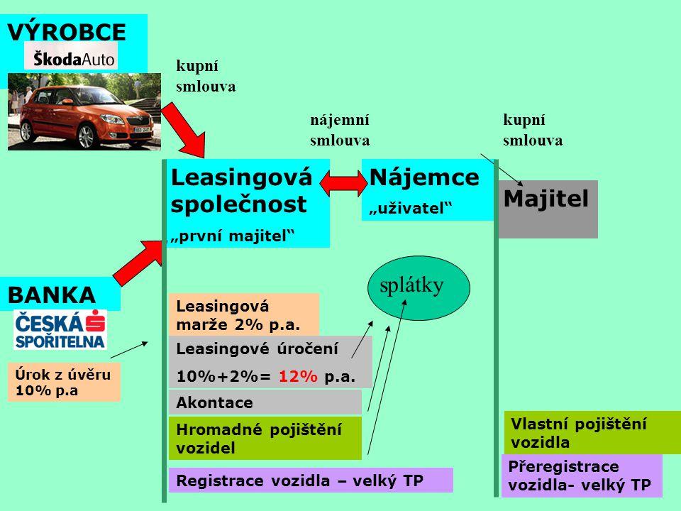 Leasingová společnost Nájemce Majitel