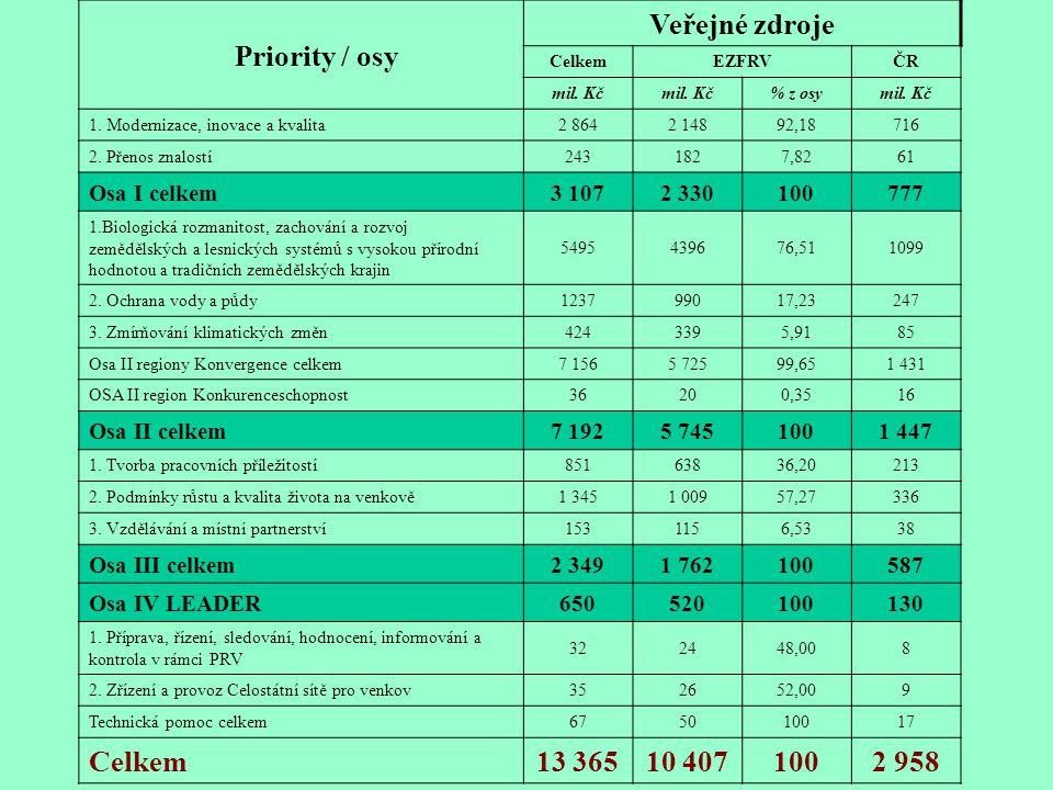 Veřejné zdroje 13 365 10 407 2 958 Osa I celkem 3 107 2 330 100 777
