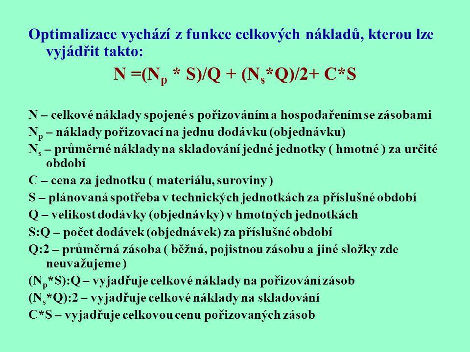 N =(Np * S)/Q + (Ns*Q)/2+ C*S
